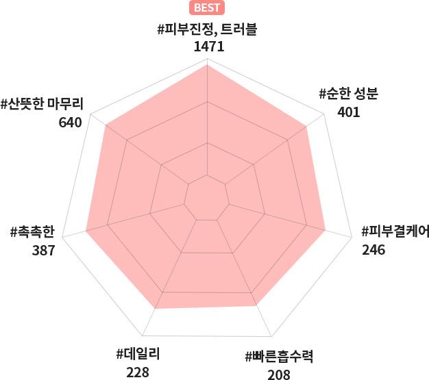 이니스프리 - 트루케어 AC 진정 앰플 40mL