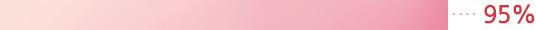 이니스프리-트루케어 칼라민 6.5 클렌저 (대용량)-pH 6.5임에도 부드러운 거품이 조밀하고 풍부하게 일어난다. 95%
