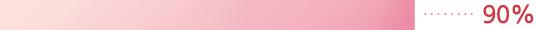 이니스프리-트루케어 칼라민 6.5 클렌저 (대용량)-세안 후에도 당김없이 촉촉했다. 90%