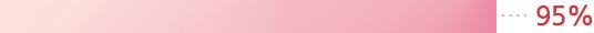 이니스프리-트루케어 칼라민 6.5 클렌저 (대용량)-제품을 구매할 의사가 있다. 95%