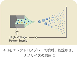 4. 3をエレクトロスプレーで噴射、乾燥させ、ナノサイズの球体に